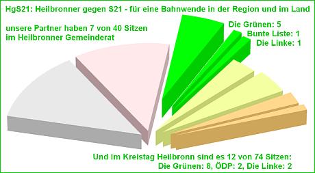 Sitzverteilung Wahlen Mai 2014